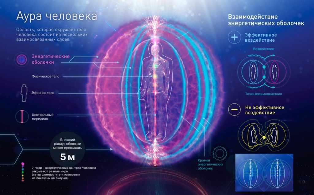 Как можно измерить биополе человека?