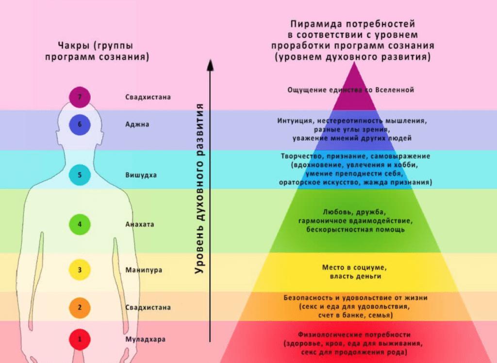 Полное описание семи энергоцентров человека