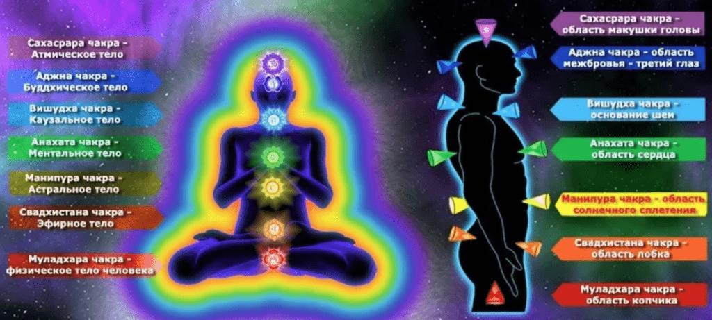 Йога для открытия вишудха чакры, аджна чакры, сахасрара чакры