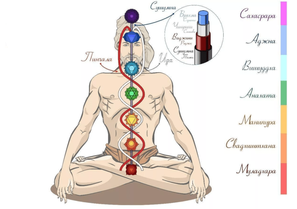 Медитация на восстановление чакр
