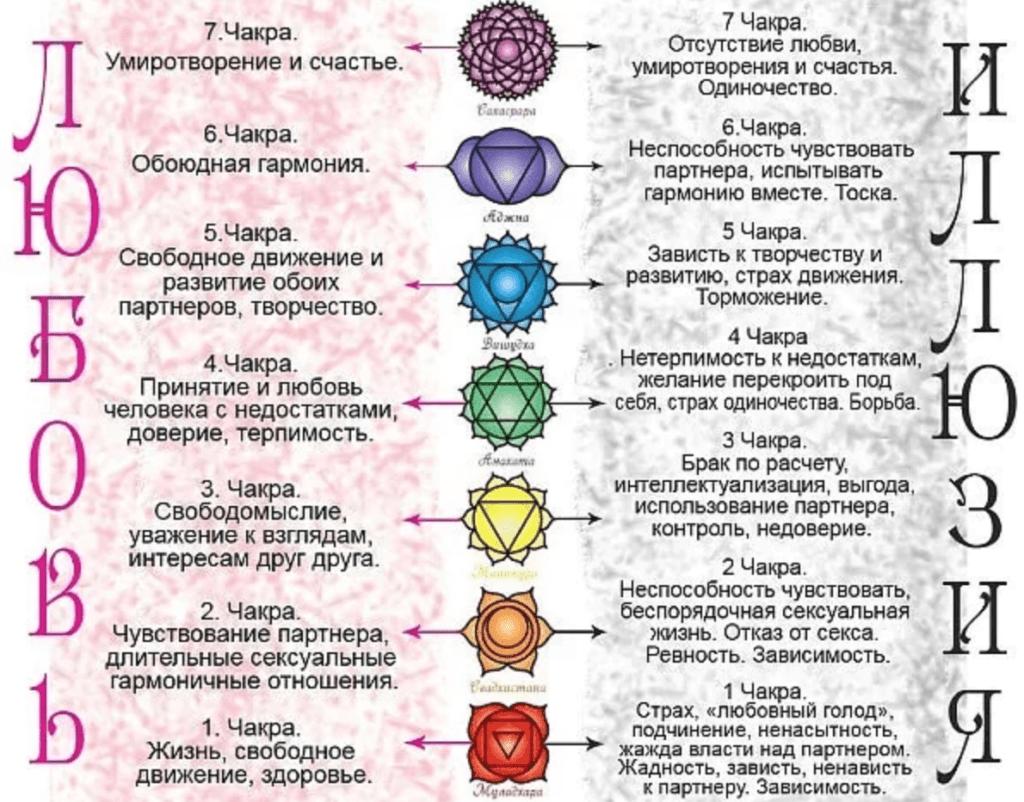 Общие сведения о раскрытии чакр
