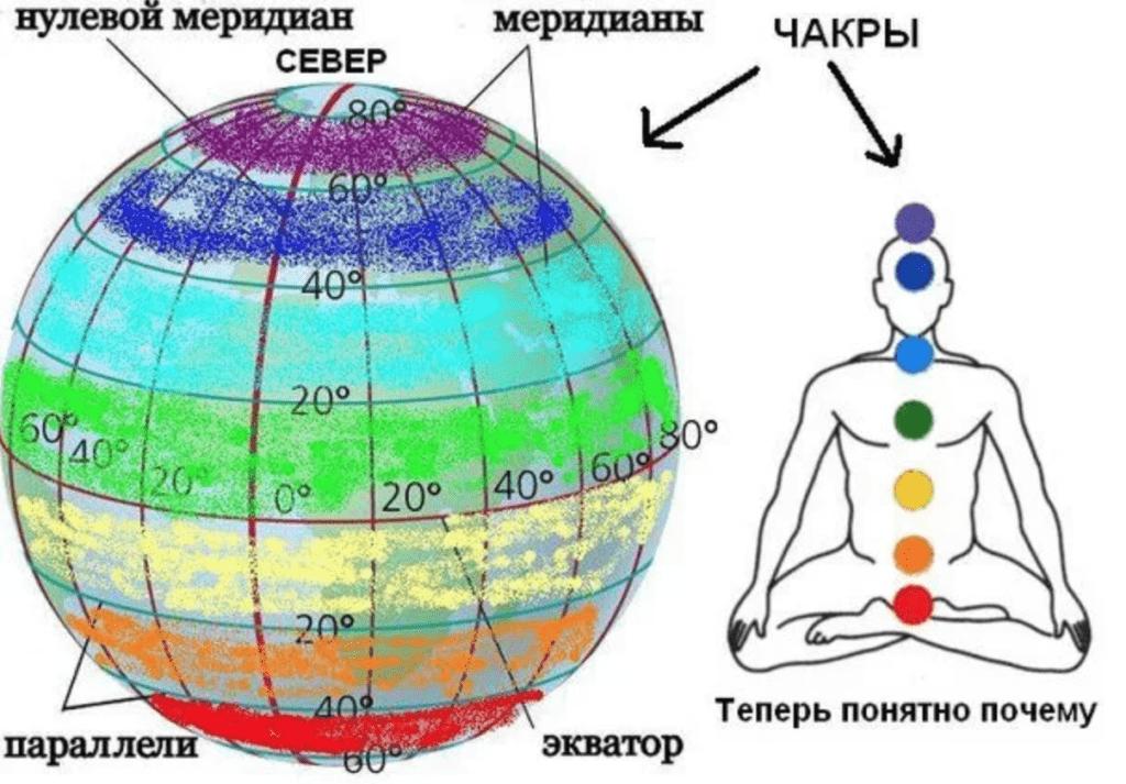 Назначение и размеры чакры земли